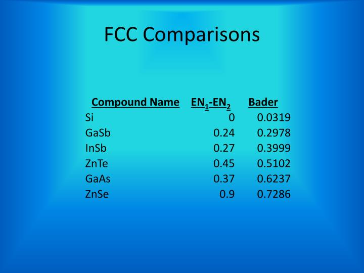 FCC Comparisons
