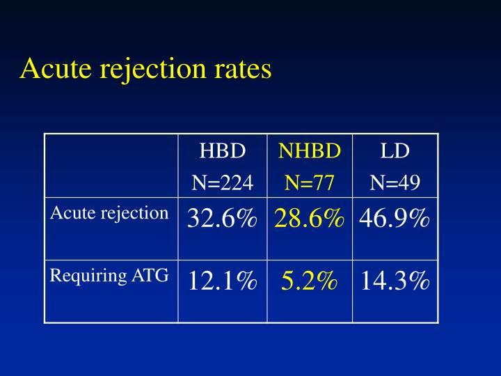 Acute rejection rates