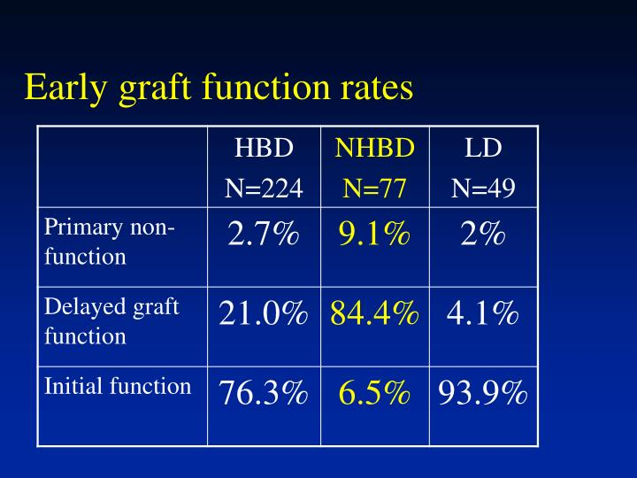 Early graft function rates