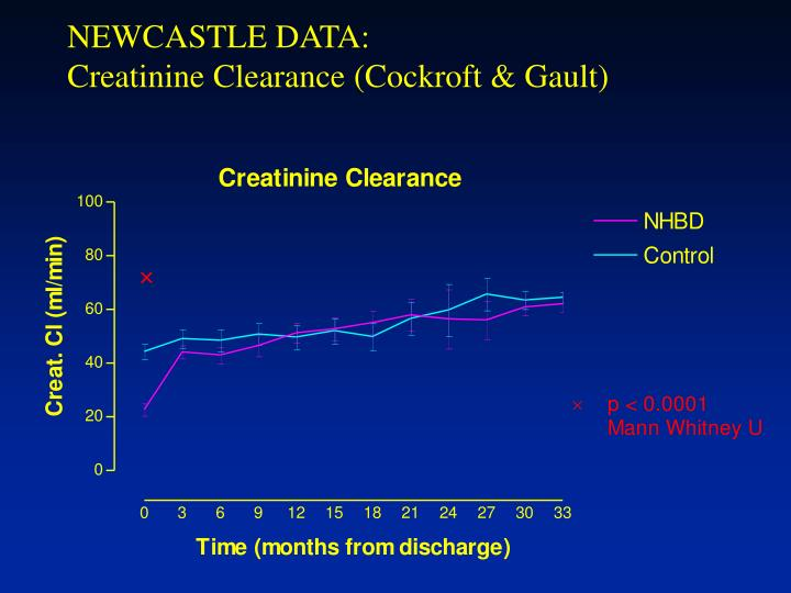 NEWCASTLE DATA: