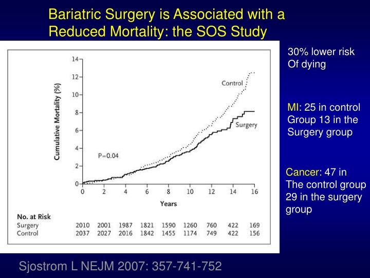 Bariatric Surgery is Associated with a