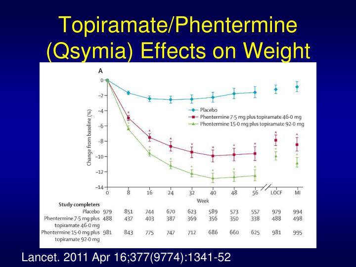 Topiramate/Phentermine (Qsymia) Effects on Weight
