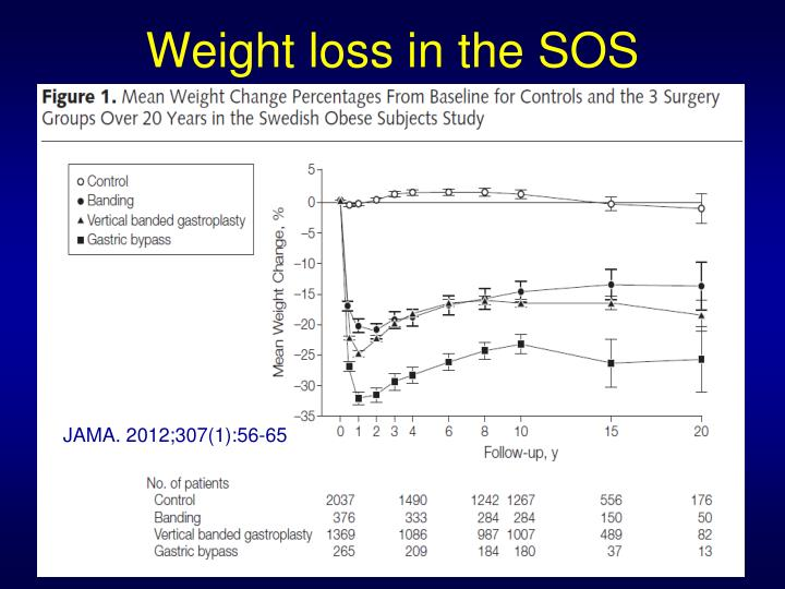 Weight loss in the SOS