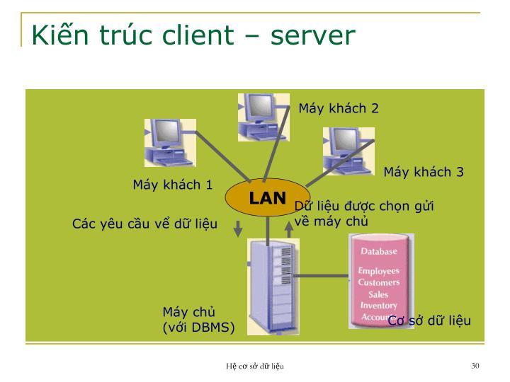 Kiến trúc client – server
