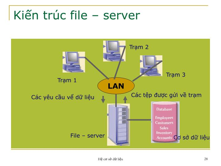 Kiến trúc file – server