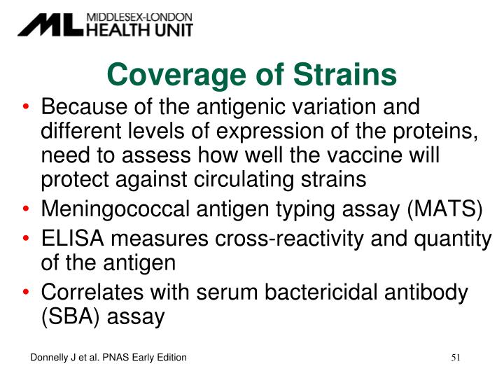 Coverage of Strains
