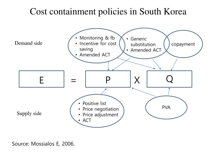 Cost containment policies in South Korea