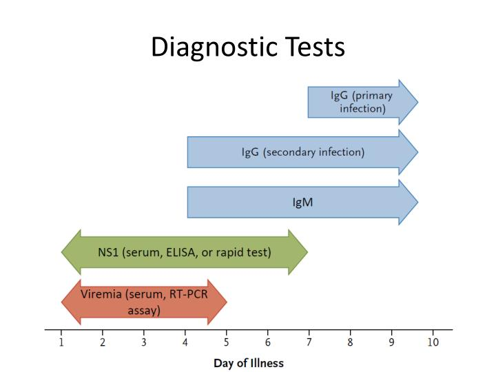 Diagnostic Tests