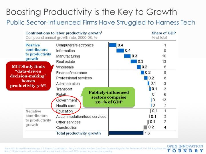 Boosting Productivity is the Key to Growth