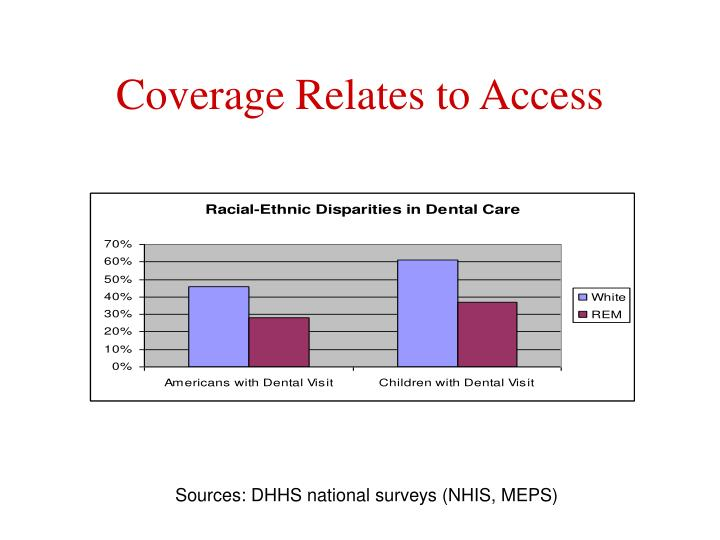 Coverage relates to access