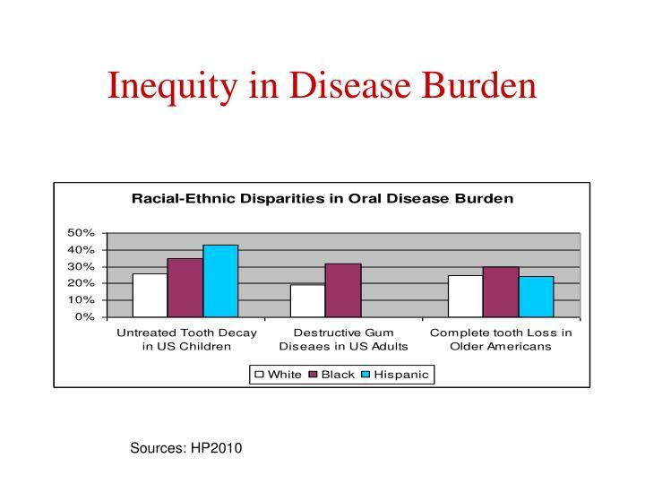 Inequity in Disease Burden