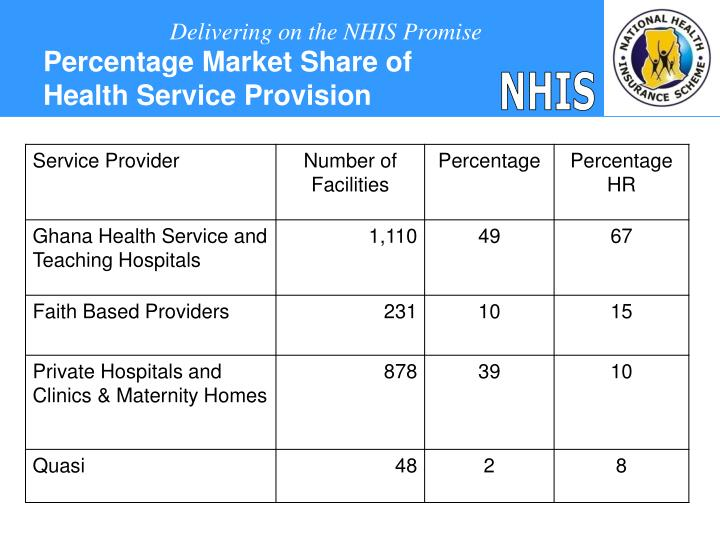 Percentage Market Share of Health Service Provision