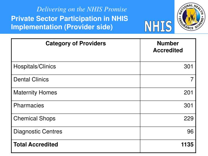 Private Sector Participation in NHIS Implementation (Provider side)