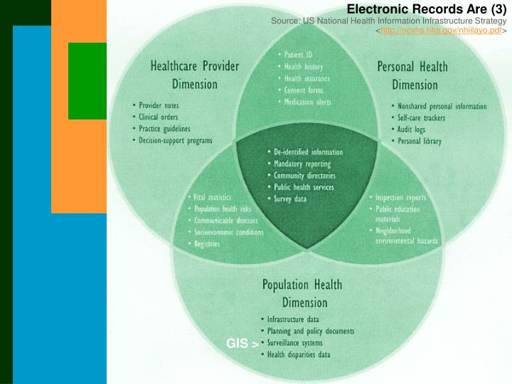 Electronic Records Are (3)