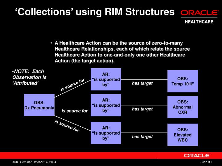 'Collections' using RIM Structures