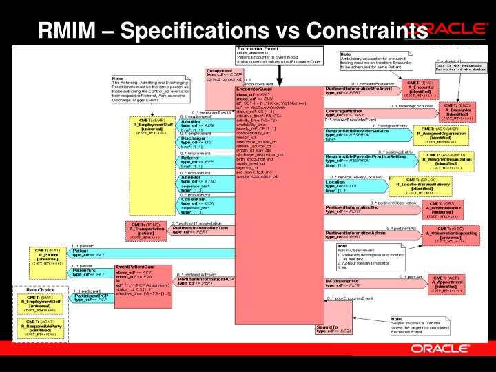 RMIM – Specifications vs Constraints