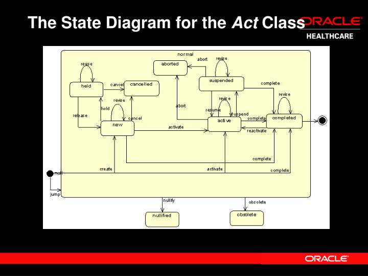 The State Diagram for the