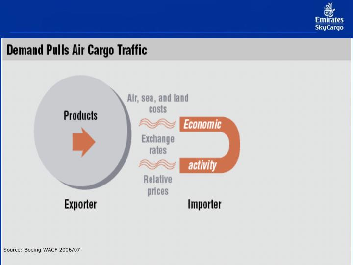 Source: Boeing WACF 2006/07