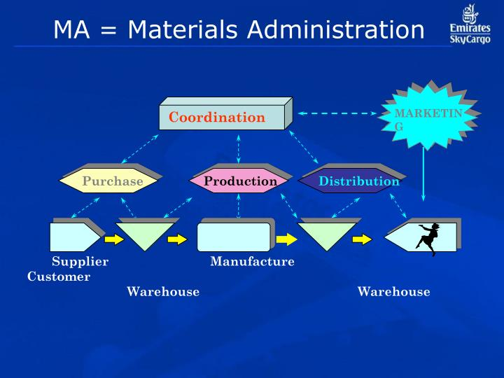 MA = Materials Administration