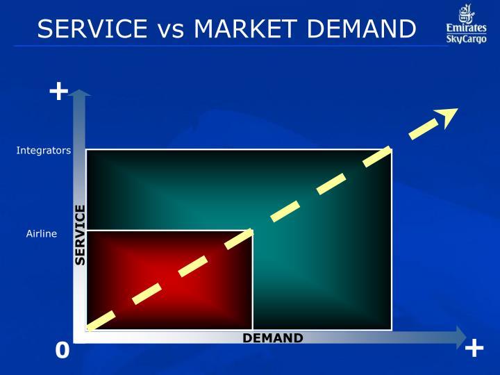 SERVICE vs MARKET DEMAND