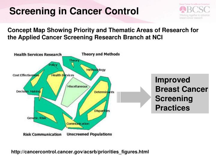 Screening in Cancer Control