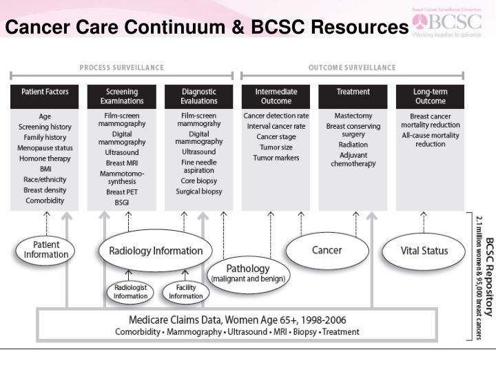 Cancer Care Continuum & BCSC Resources