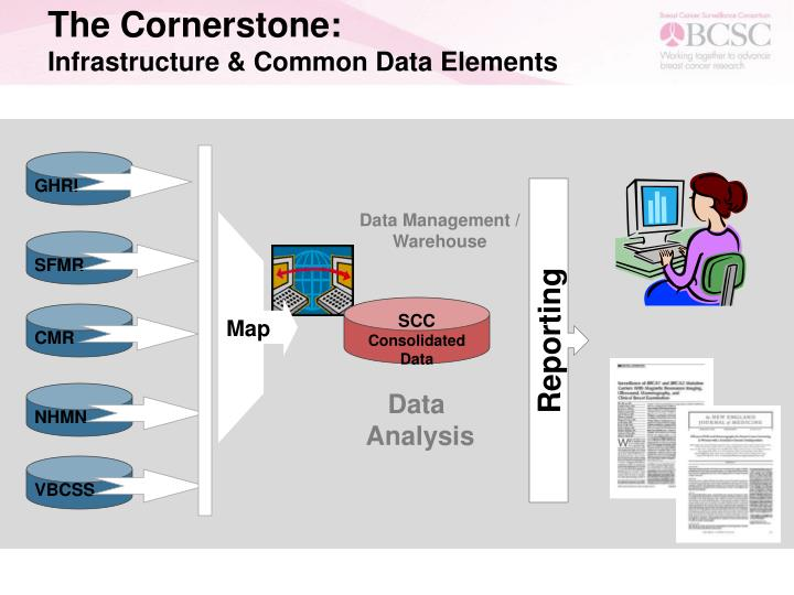 The Cornerstone:
