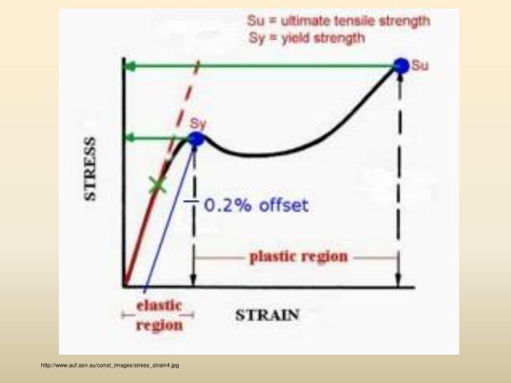 http://www.auf.asn.au/const_images/stress_strain4.jpg