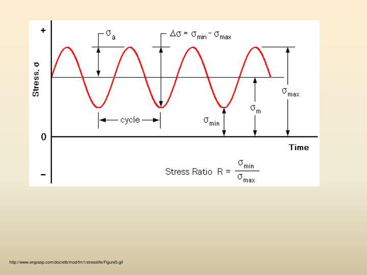 http://www.engrasp.com/doc/etb/mod/fm1/stresslife/Figure5.gif