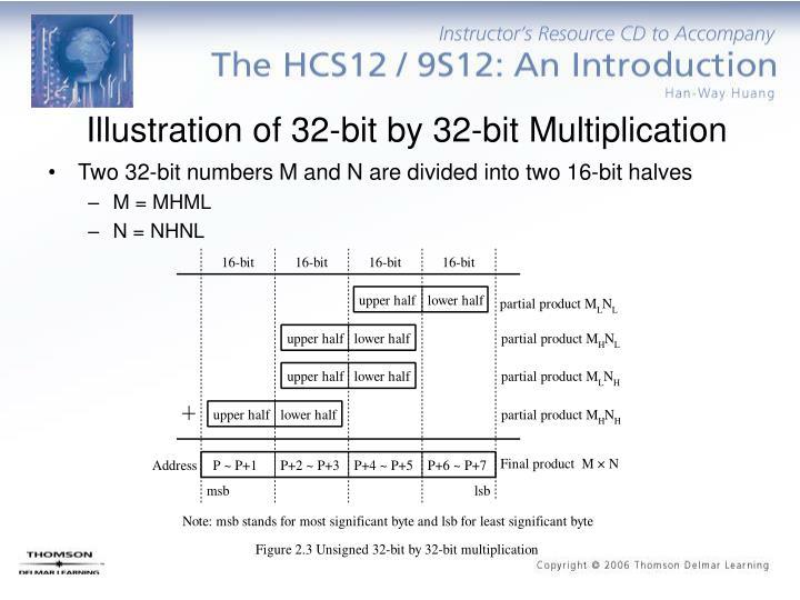 Illustration of 32-bit by 32-bit Multiplication