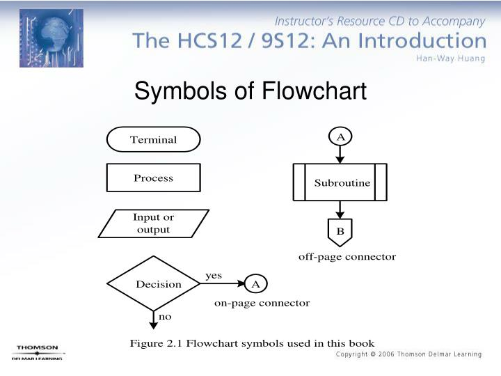 Symbols of Flowchart