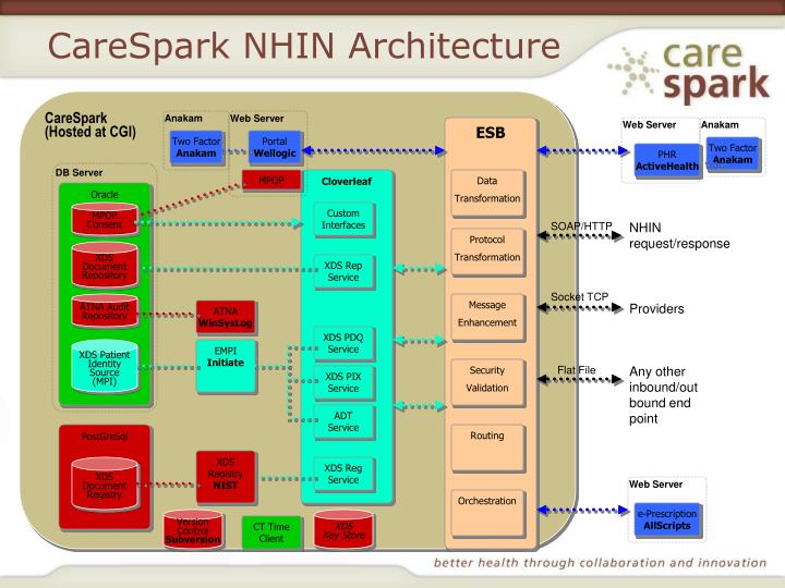 CareSpark NHIN Architecture