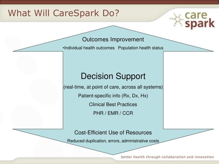 What Will CareSpark Do?