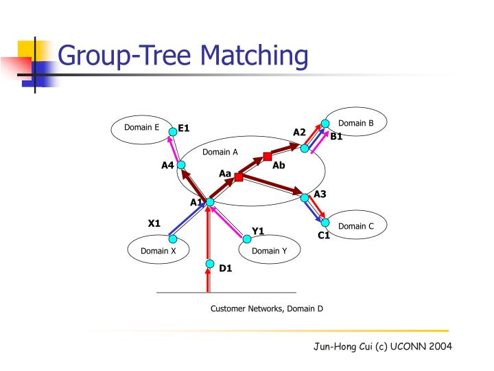 Group-Tree Matching