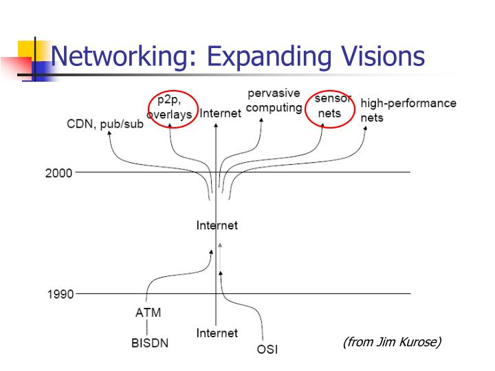 Networking: Expanding Visions