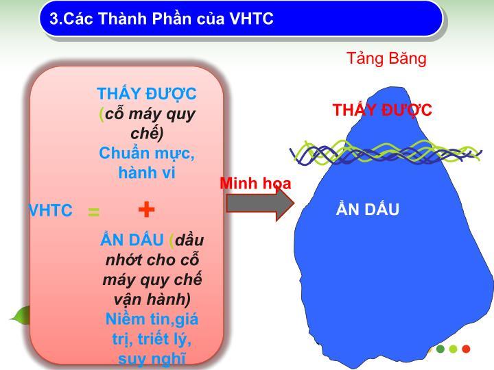 3.Cc Thnh Phn ca VHTC
