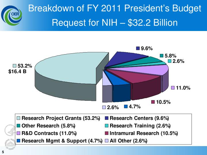 Breakdown of FY 2011 President's Budget Request for NIH – $32.2 Billion