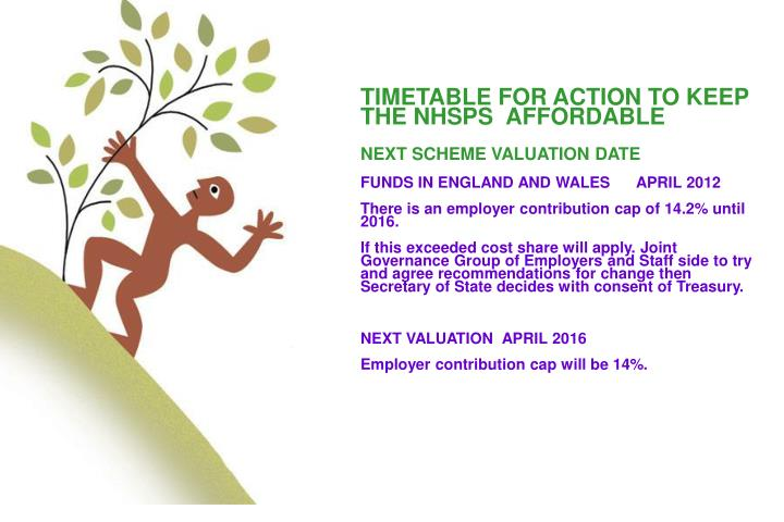 TIMETABLE FOR ACTION TO KEEP THE NHSPS  AFFORDABLE