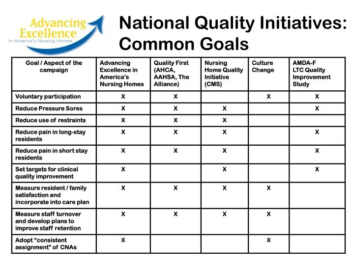 National Quality Initiatives: Common Goals