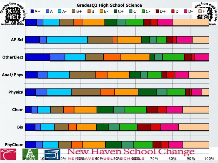 Data on HS Grades