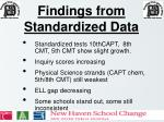 findings from standardized data