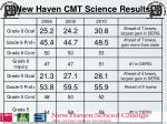 new haven cmt science results