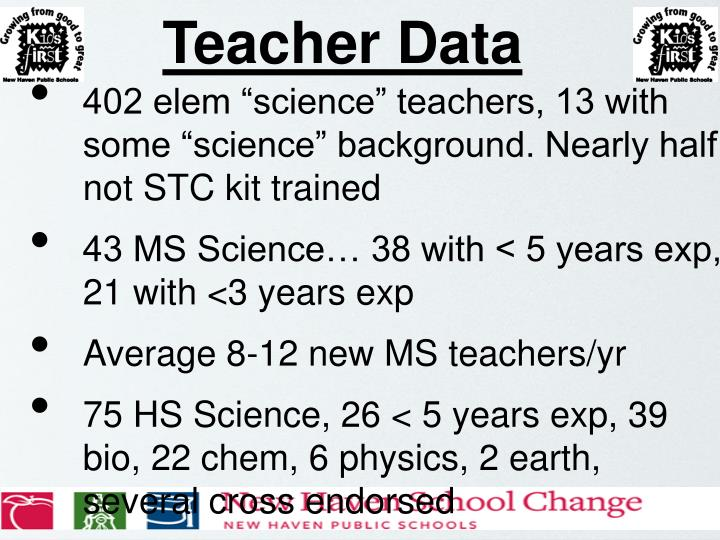 Teacher Data