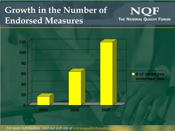 Growth in the Number of