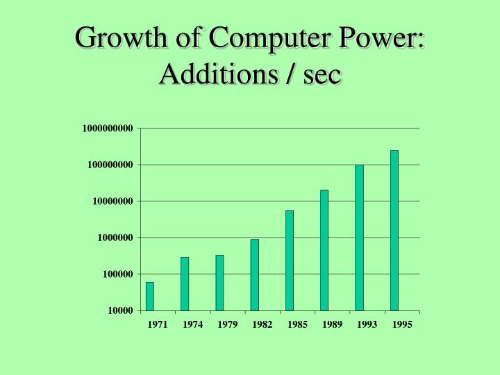 Growth of Computer Power: Additions / sec