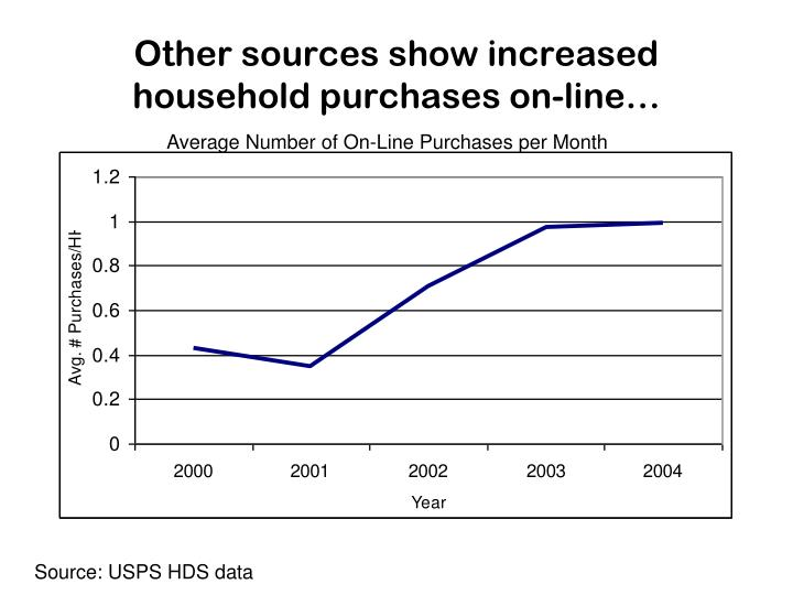 Other sources show increased household purchases on-line…