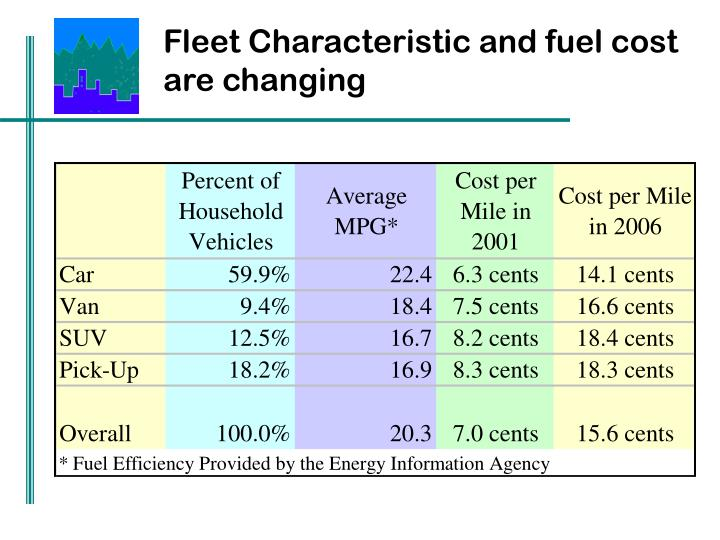 Fleet Characteristic and fuel cost are changing