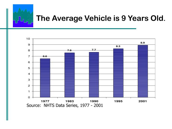 The Average Vehicle is 9 Years Old