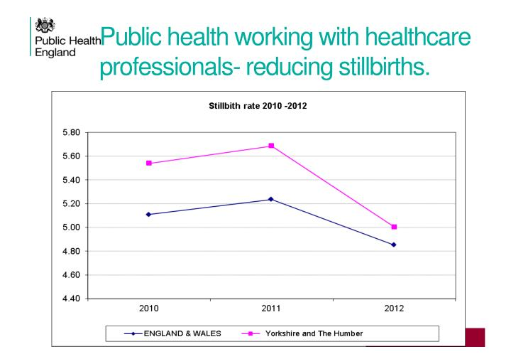 Public health working with healthcare professionals- reducing stillbirths.