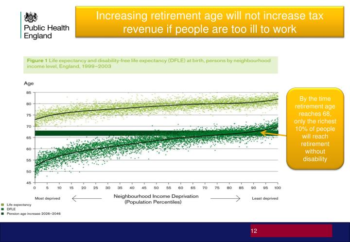 Increasing retirement age will not increase tax revenue if people are too ill to work